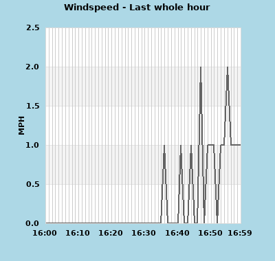 windspeed_1hr